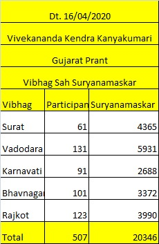 Gujarat Vivekananda Kendra Suryanamaskar